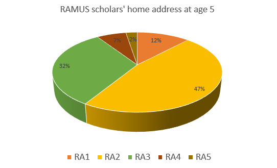 RAMUS scholars' home address at age 5