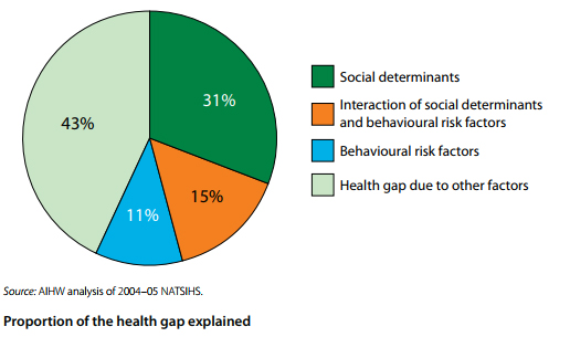 social determinants of health | ruralhealth.au