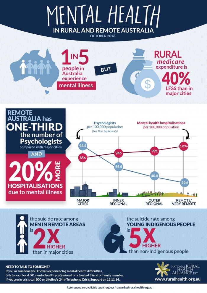 Mental Health Infographic Thumbnail