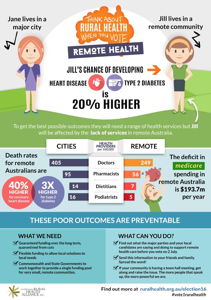 Remote Health