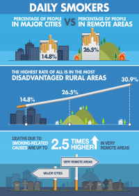 Urban centric health promotion strategies have failed rural and remote Australians.